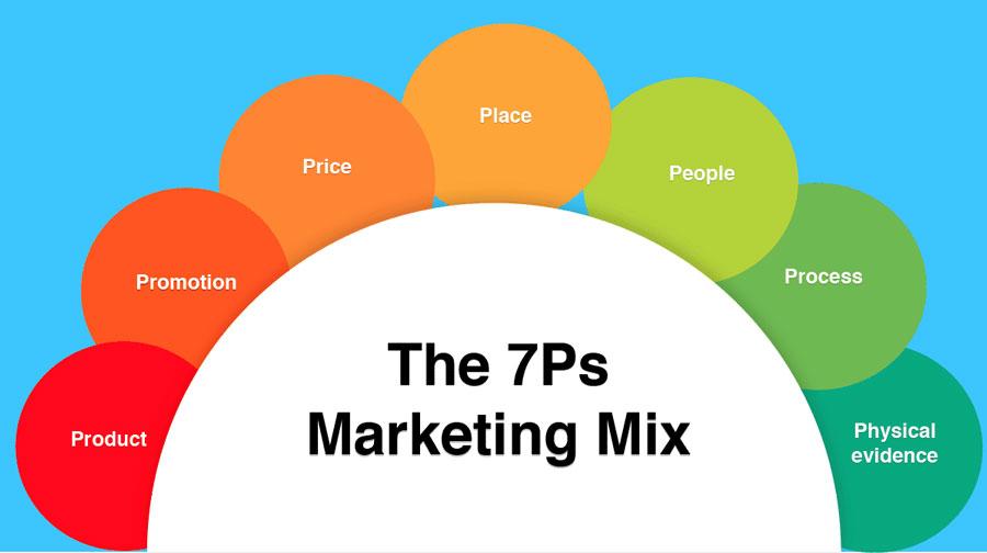 Marketing Mix 7p